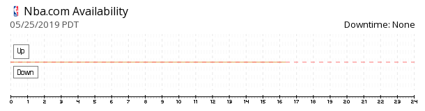 NBA.com availability chart
