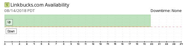 LinkBucks availability chart