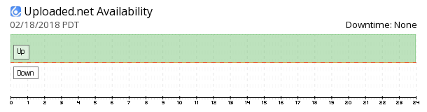 Uploaded.net availability chart