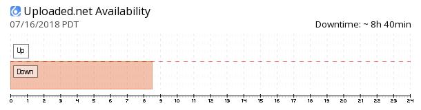 Uploaded.net availability chart