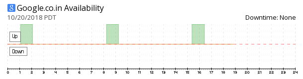 Google.co.in availability chart