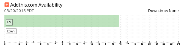 AddThis availability chart