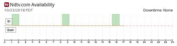 NDTV availability chart