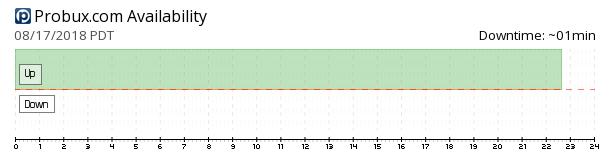 ProBux availability chart