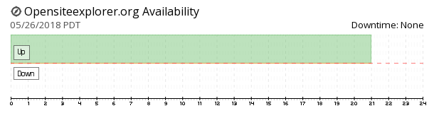 OpenSiteExplorer availability chart