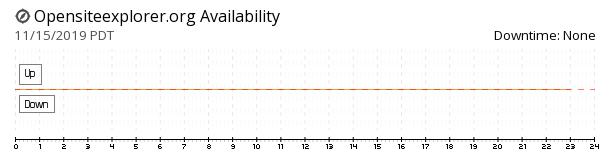 OpenSiteExplorer availability chart