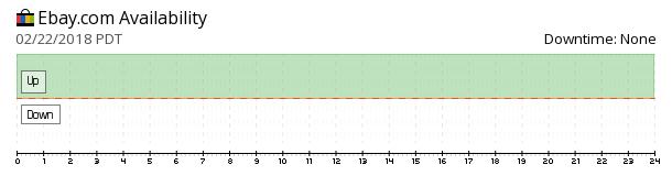 eBay availability chart