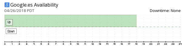 Google Spain availability chart