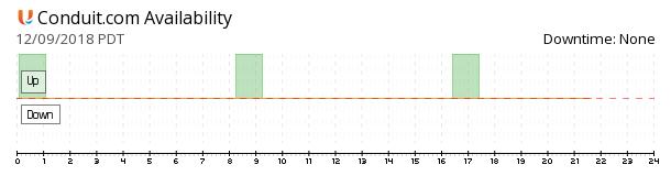 Conduit availability chart