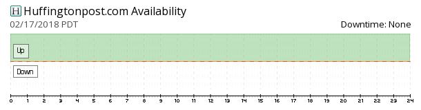 The Huffington Post availability chart