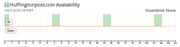 The Huffington Post availability chart
