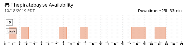 The Pirate Bay availability chart