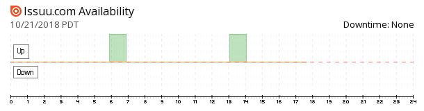Issuu availability chart