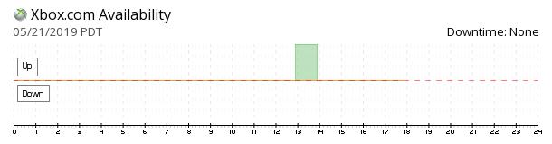 Xbox availability chart