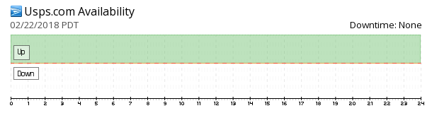 USPS.com availability chart