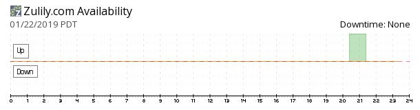 Zulily availability chart