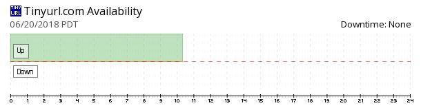 TinyURL availability chart