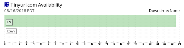 TinyURL availability chart