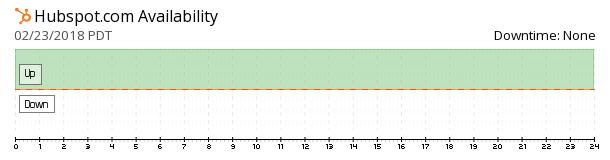 HubSpot availability chart