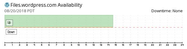 WordPress Files availability chart