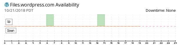 WordPress Files availability chart