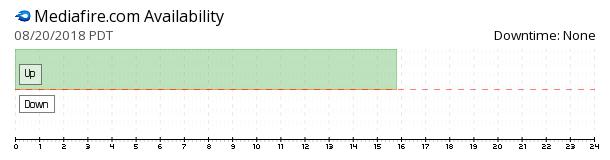 MediaFire availability chart