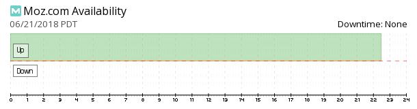 Moz availability chart