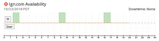 IGN availability chart