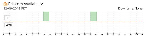 PCH.com availability chart