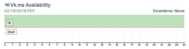 Vk.me availability chart