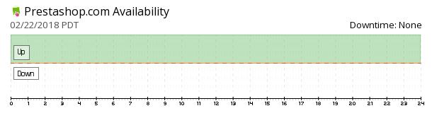 Prestashop availability chart