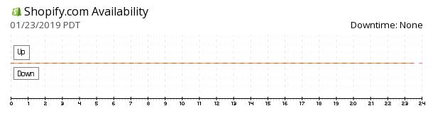 Shopify availability chart