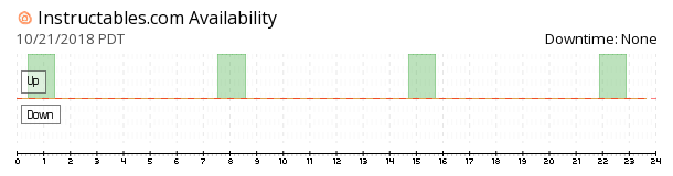 Instructables availability chart