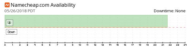 Namecheap availability chart