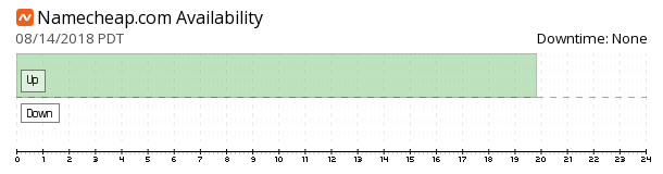 Namecheap availability chart