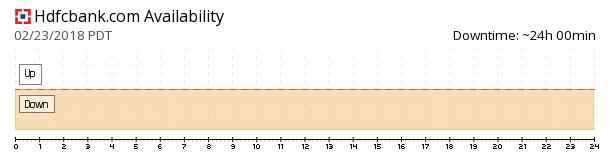 HDFC Bank availability chart