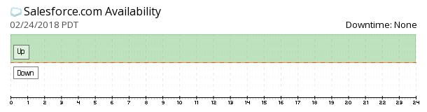 Salesforce.com availability chart