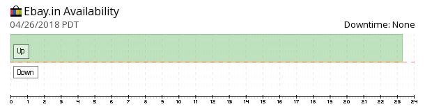 eBay.in availability chart
