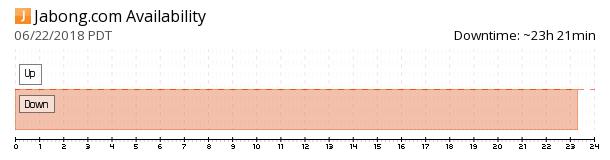 Jabong Online availability chart