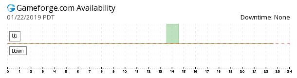 Gameforge.com availability chart