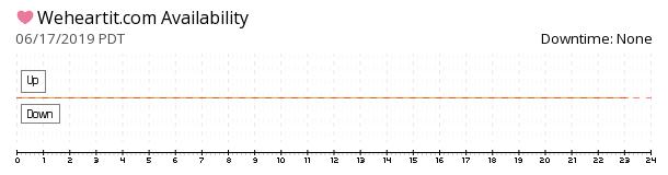 WeHeartIt availability chart