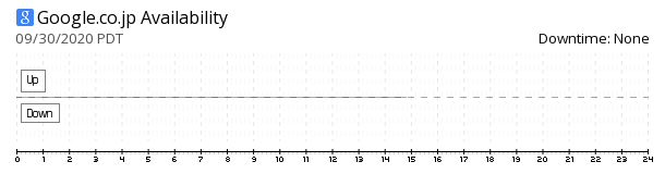 Google Japan availability chart