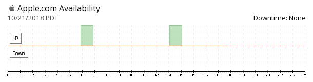 Apple availability chart