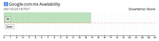 Google Mexico availability chart