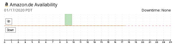 Amazon Germany availability chart