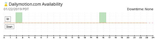 Dailymotion availability chart