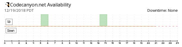 CodeCanyon availability chart
