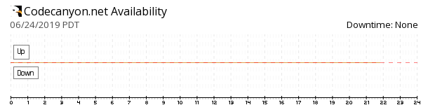 CodeCanyon availability chart