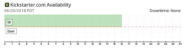 Kickstarter availability chart