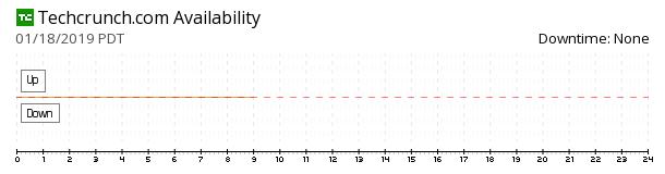 TechCrunch availability chart